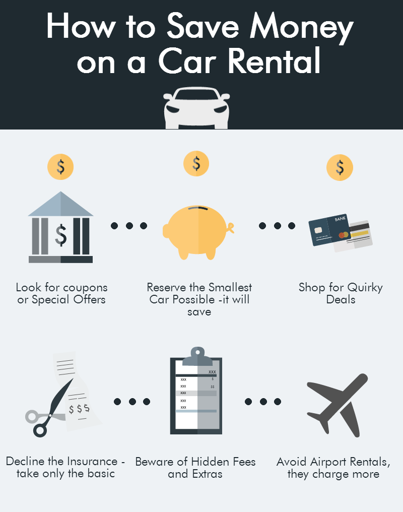 Save Money on a Car Rental
